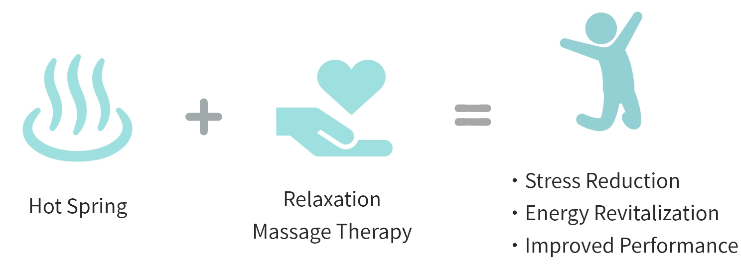 Hot Spring + Relaxation Massage Therapy = Stress Reduction Energy Revitalization Improved Performance